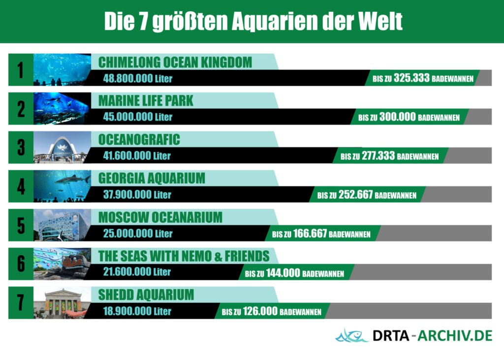 7 größten Aquarien der Welt